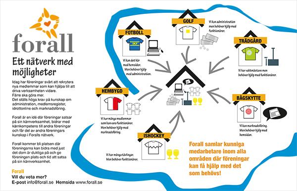 mötesplatsen för social hållbarhet Alingsås